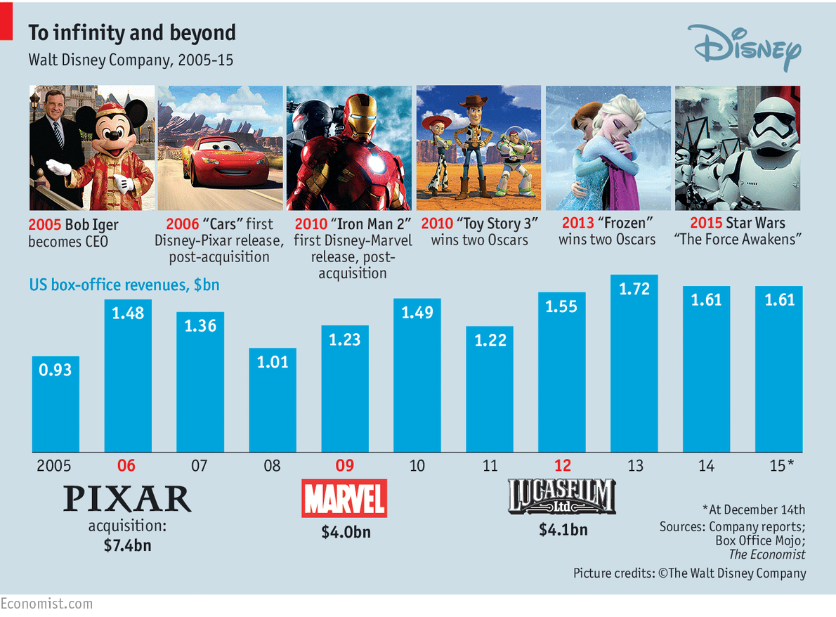 The Genius Of Monetization How Disney Awakens The Force In A Film