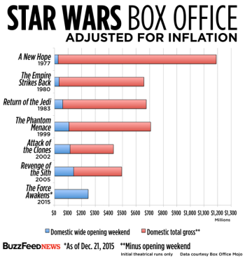 Opening Box office - Entire Star Wars franchise