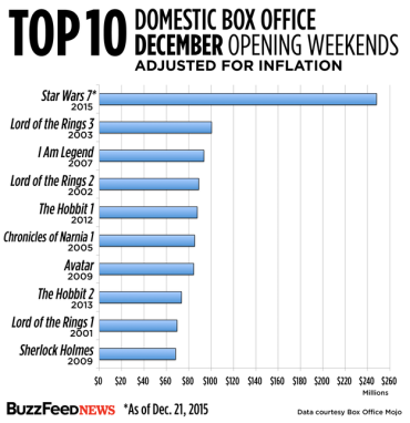 Opening weekends adjusted for inflation
