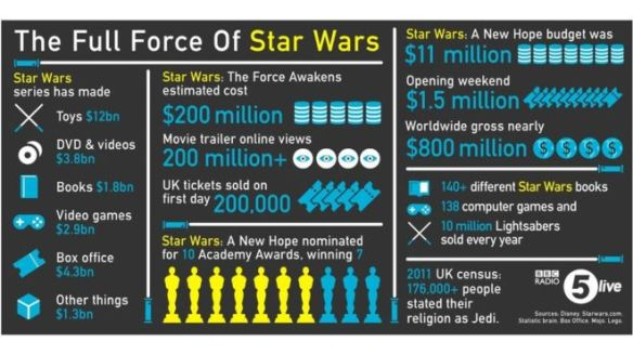 Star Wars earnings